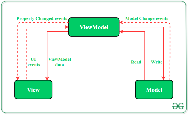 MVVM (Model View ViewModel) Architecture Pattern in Android