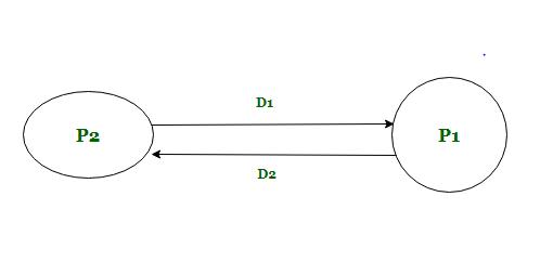 Developing Dfd Model Of System Geeksforgeeks
