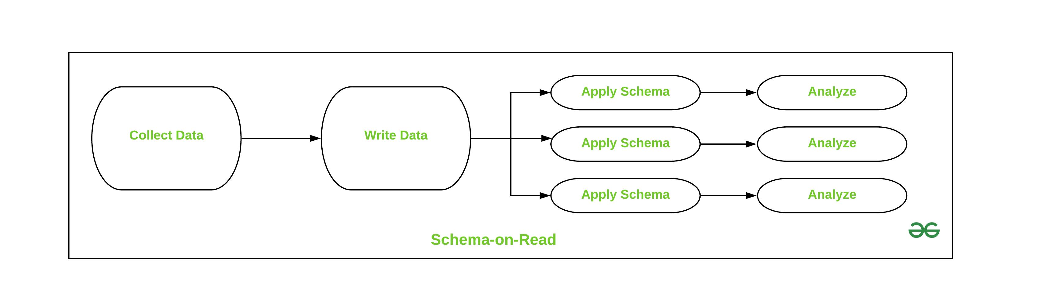 Schema on-Read