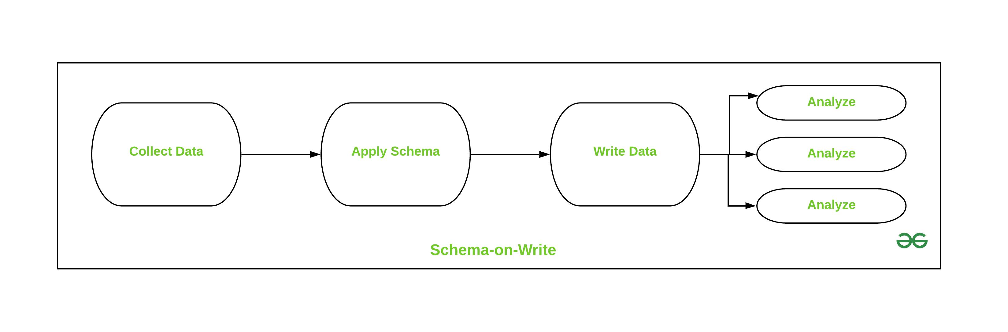 Schema on write