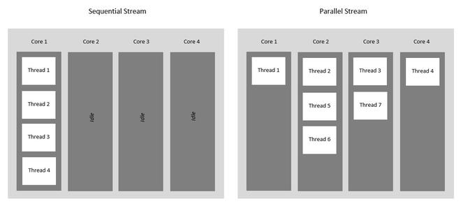 Parallel vs Sequential Stream in Java