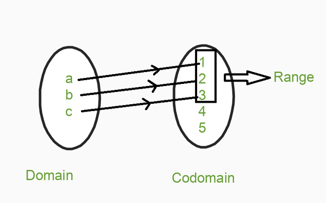 Domain, Codomain, and Range of Function