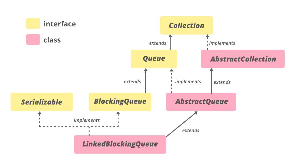 Hierarchy of LinkedBlockingQueue