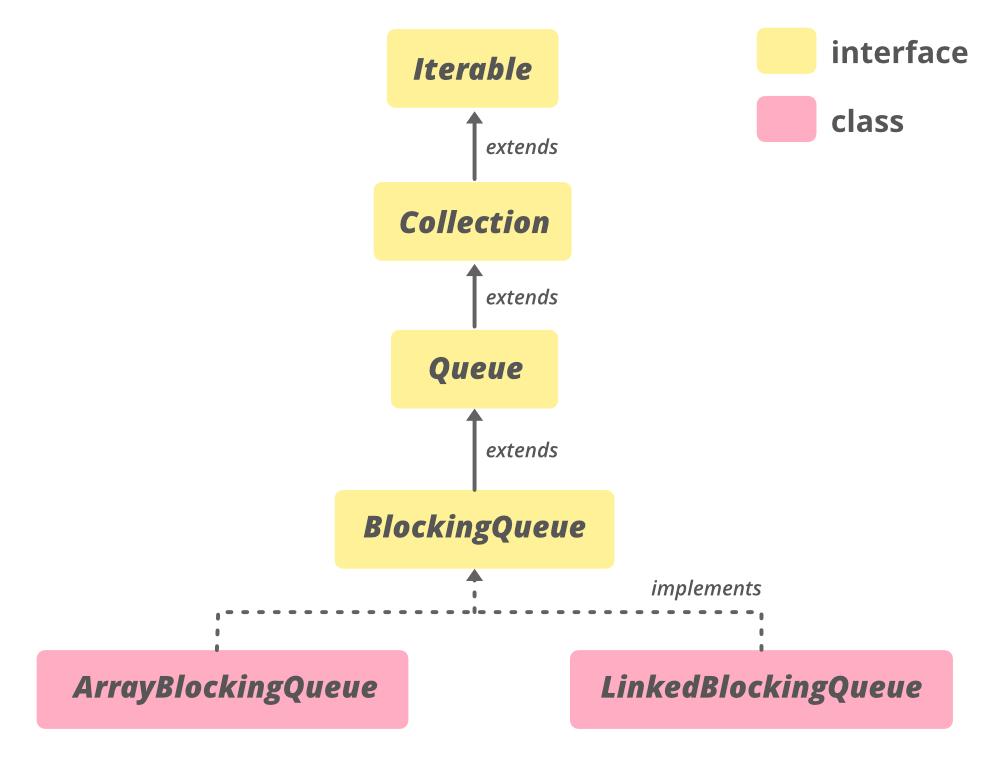 Hierarchy of BlockingQueue