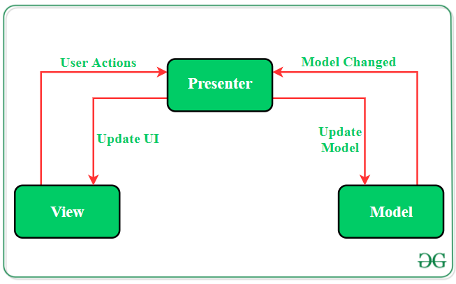 MVP (Model — View — Presenter) Architecture Pattern in Android