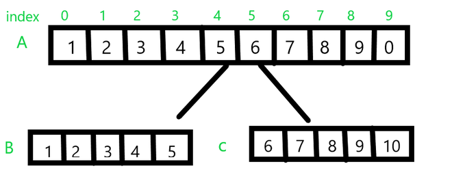 Split an Array from Specified Position