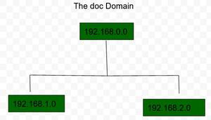 NIS Architecture doc Domain