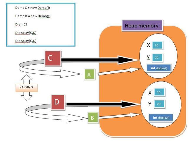 Changing Data in Heap Memory