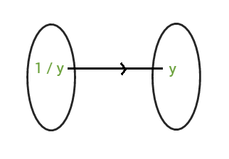 Onto (Surjective) Function