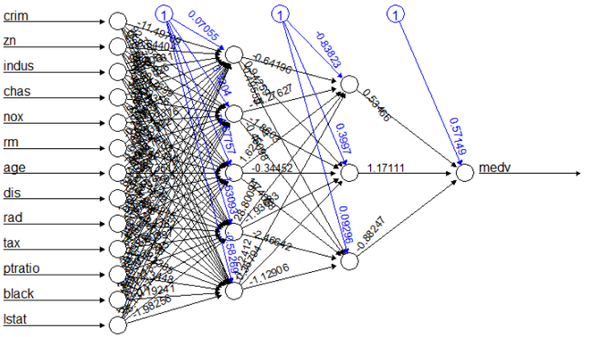 Neural Networks are used for Regression in R Programming Output