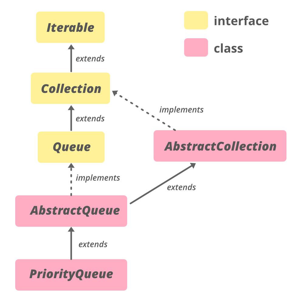 AbstractQueue in Java