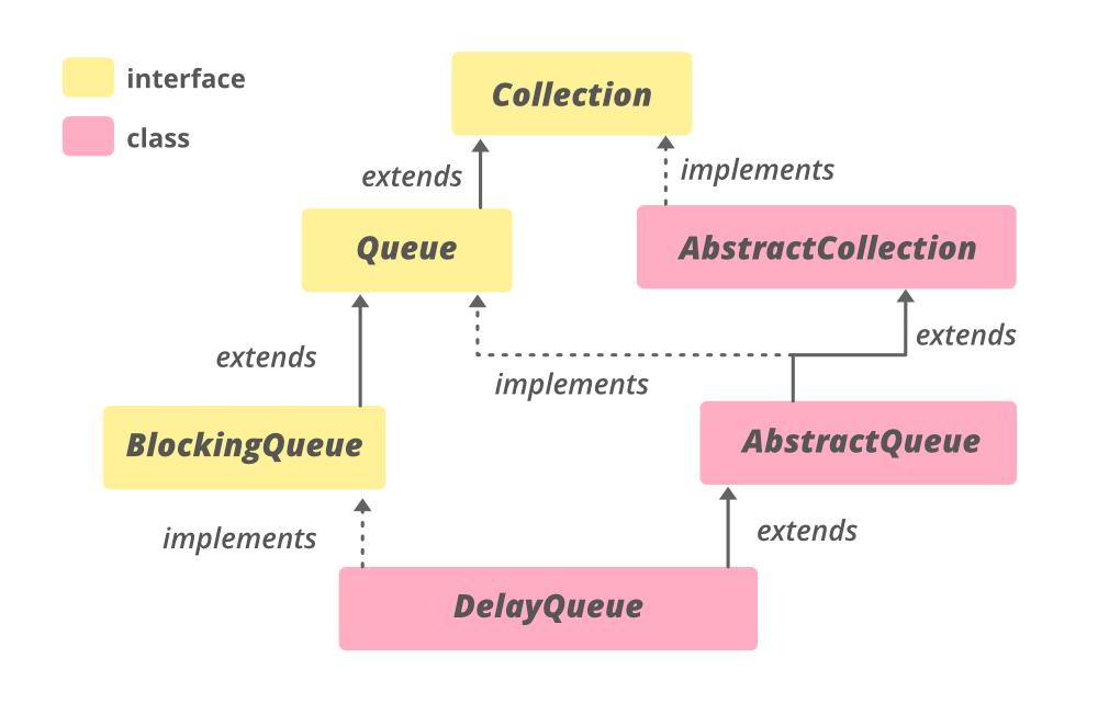 DelayQueue Class in Java