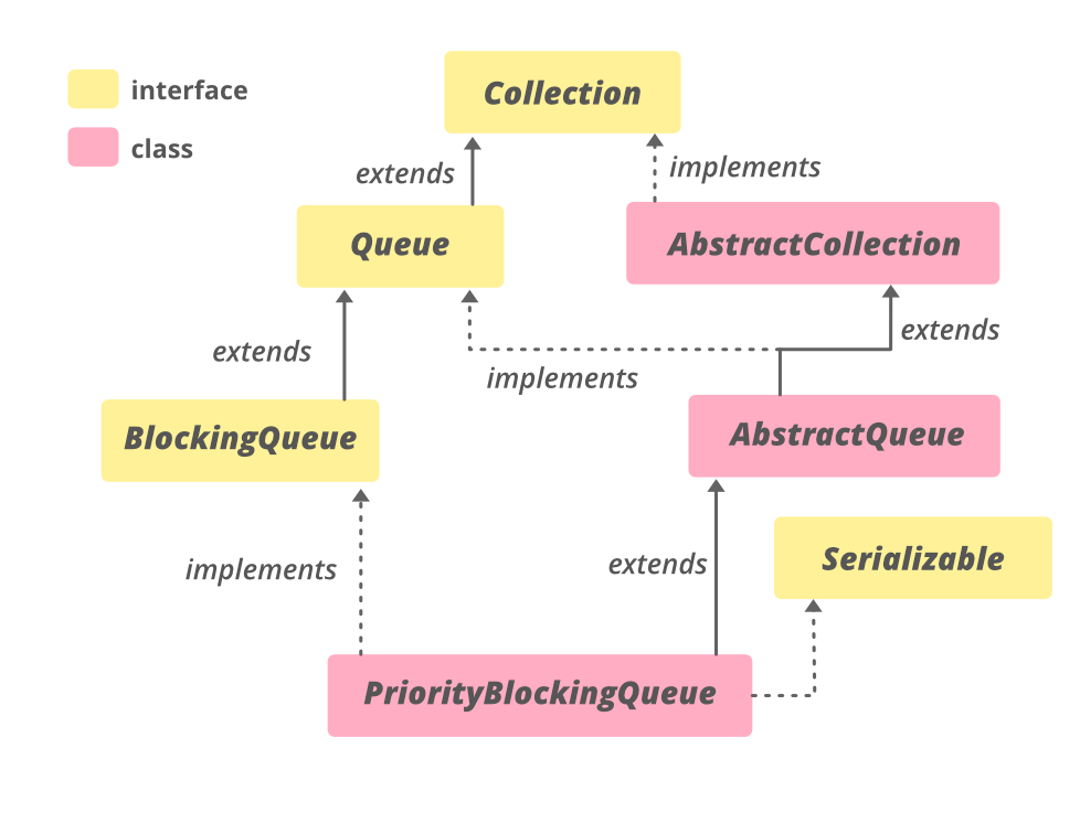 Hierarchy of PriorityBlockingQueue Class in Java