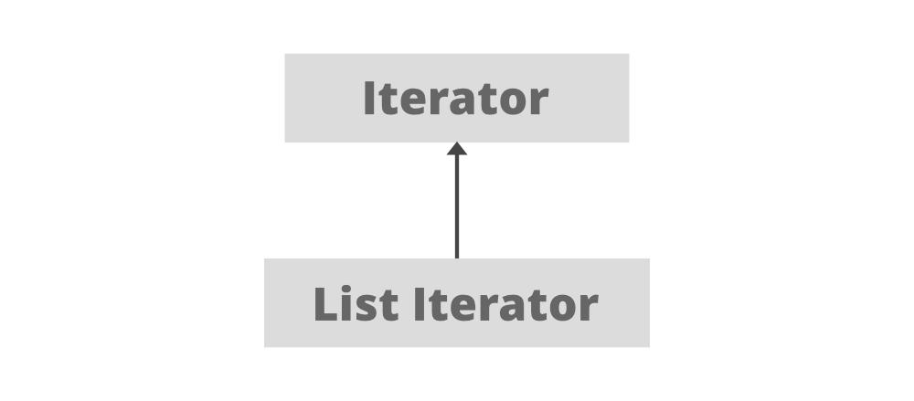 ListIterator Hierarchy in Java
