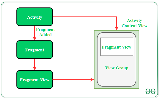 fragment interaction with the activity