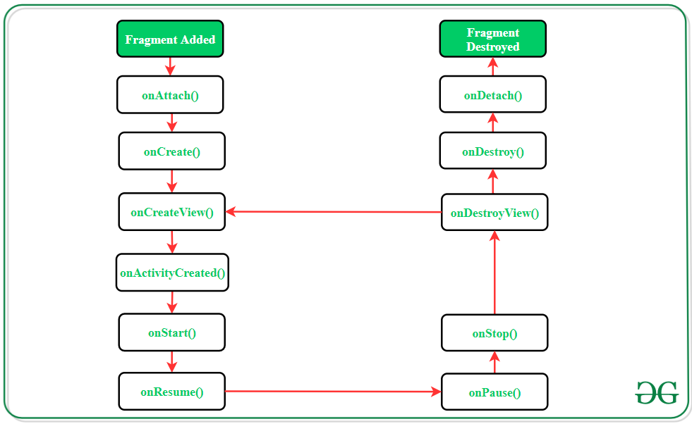 Fragment to Fragment Communication in Android using Shared ViewModel