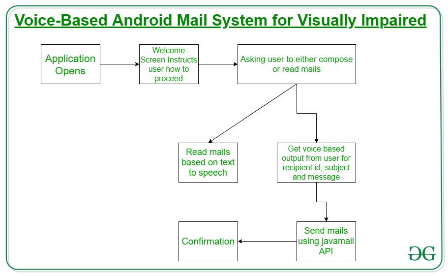 Voice Based Android Mail System for Visually Impaired
