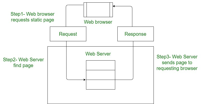 Architecture of Static Website