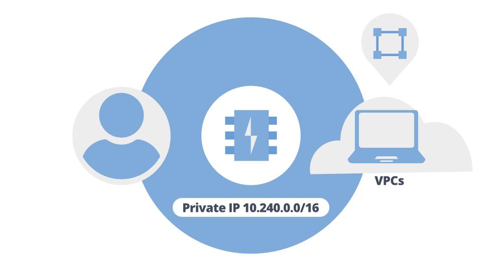 Securing Data in MemoryStore