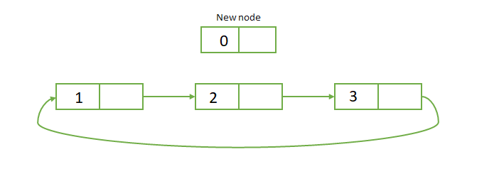 Add Node 0 at the beginning