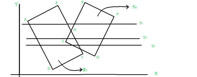 Scan-line algorithm