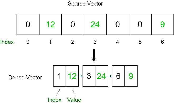 converting a sparse vector to a dense vector