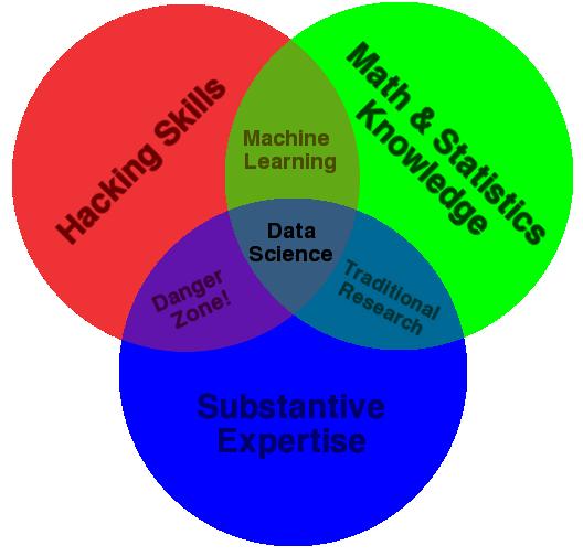 http://drewconway.com/zia/2013/3/26/the-data-science-venn-diagram