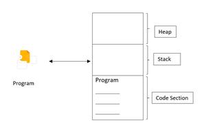How program uses memory