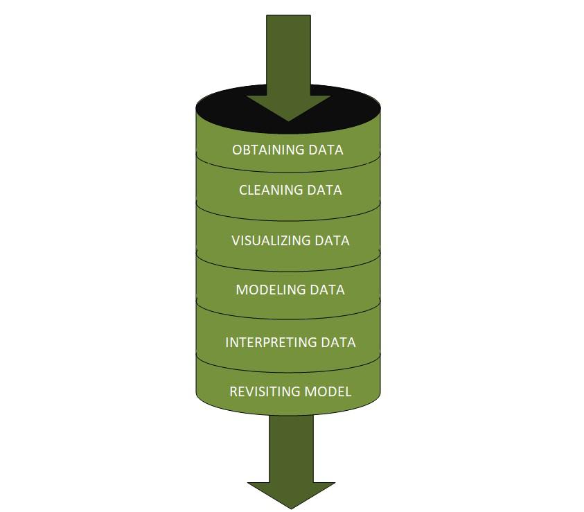 Data Science Pipeline
