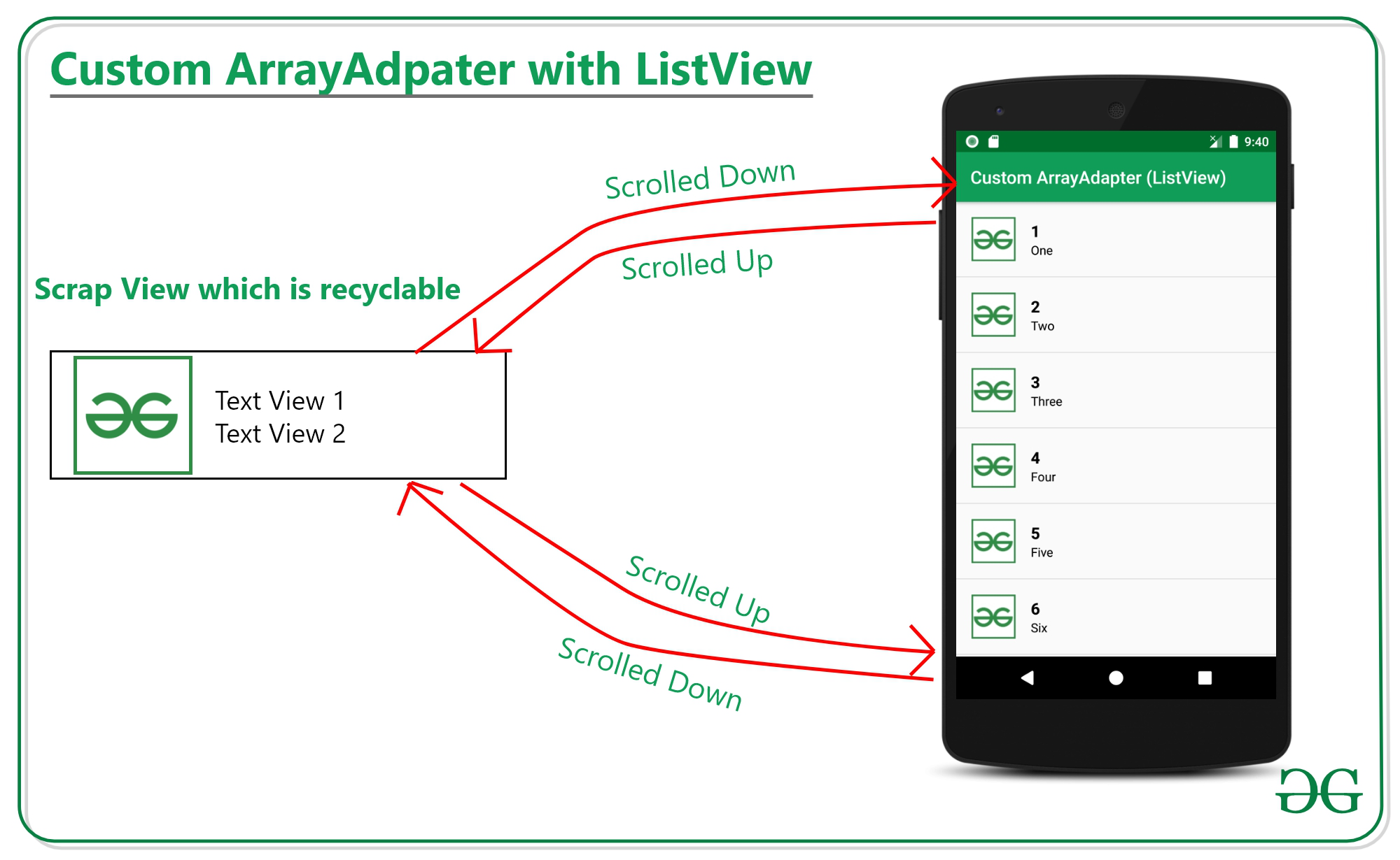 Custom ArrayAdapter with ListView in Android