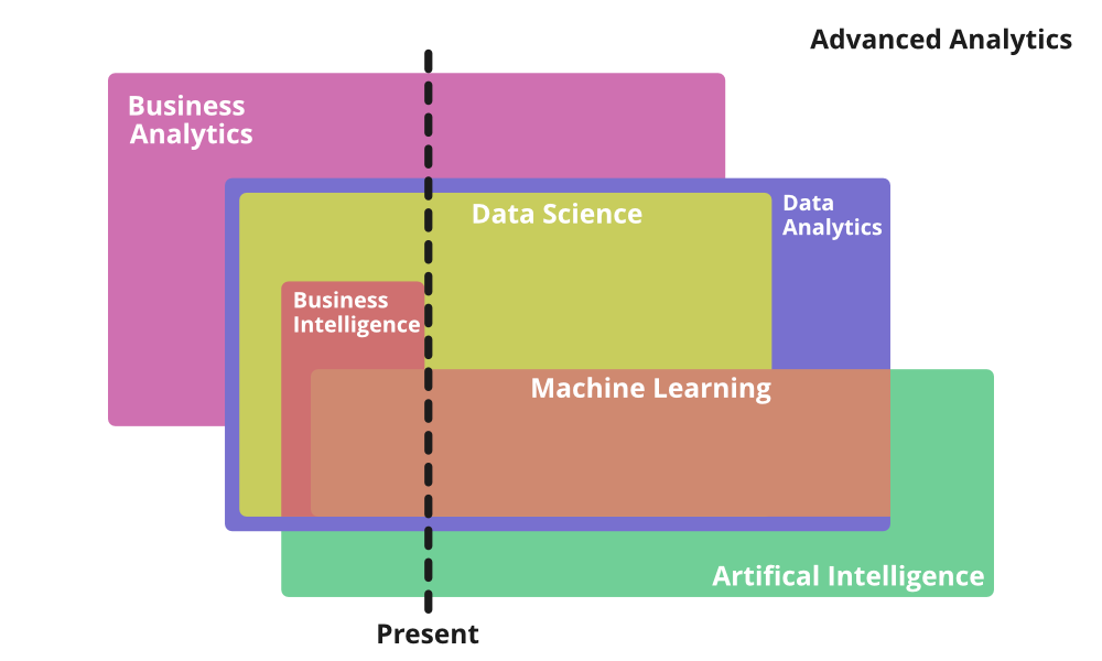 Difference Between Various Fields of Advanced Analytics