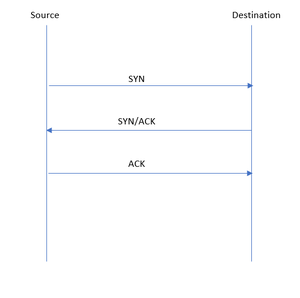 3-way handshake process if the Destination port is Open.