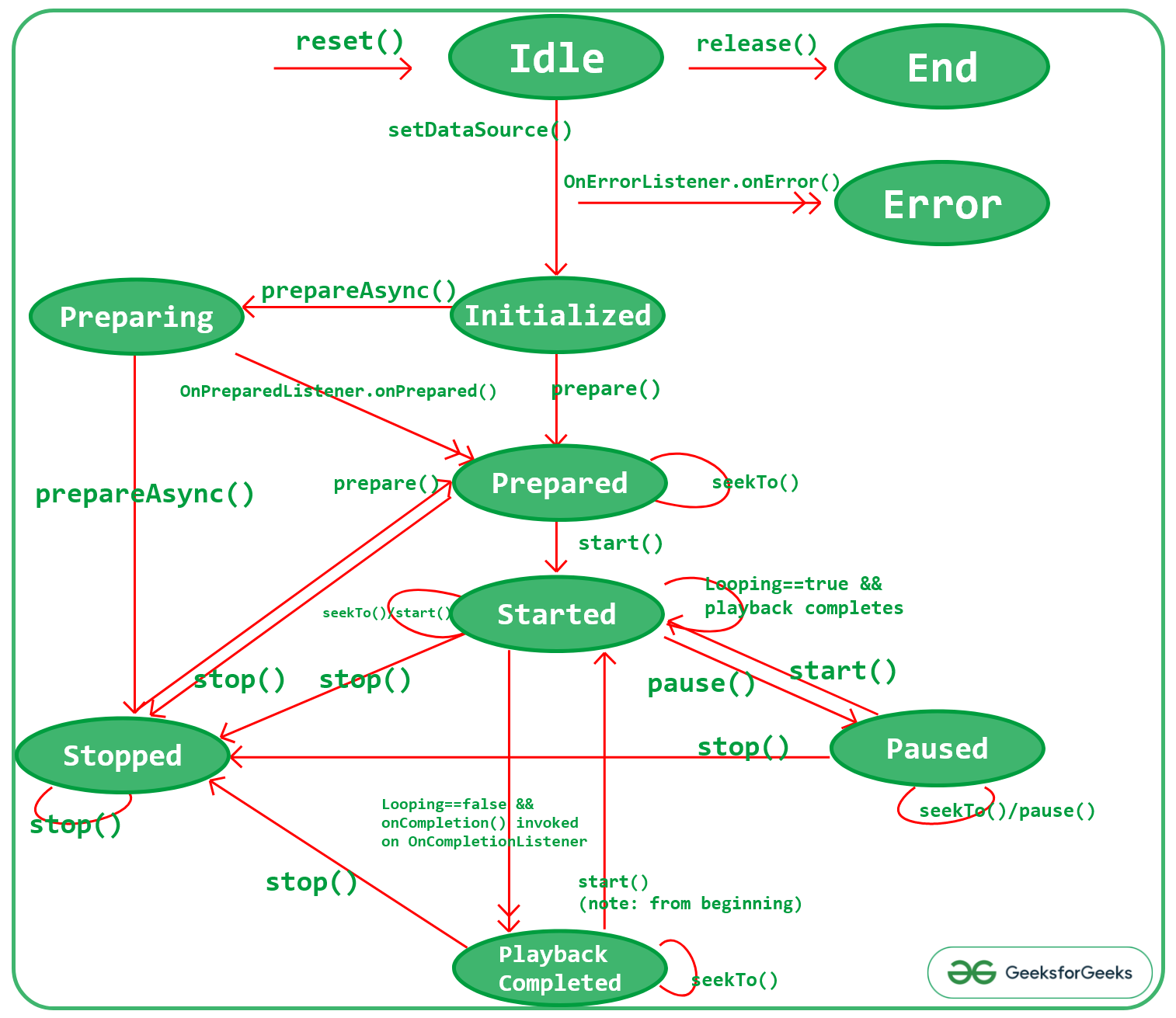 State Diagram of the MediaPlayer class