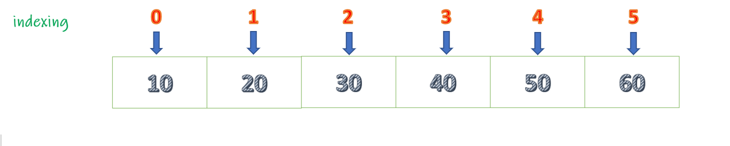 Odd positions in an array