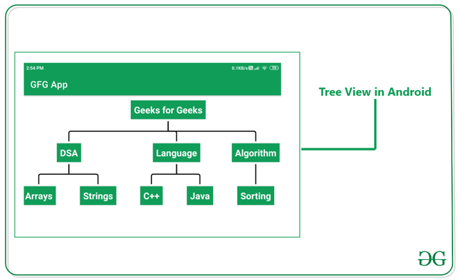 TreeView in Android