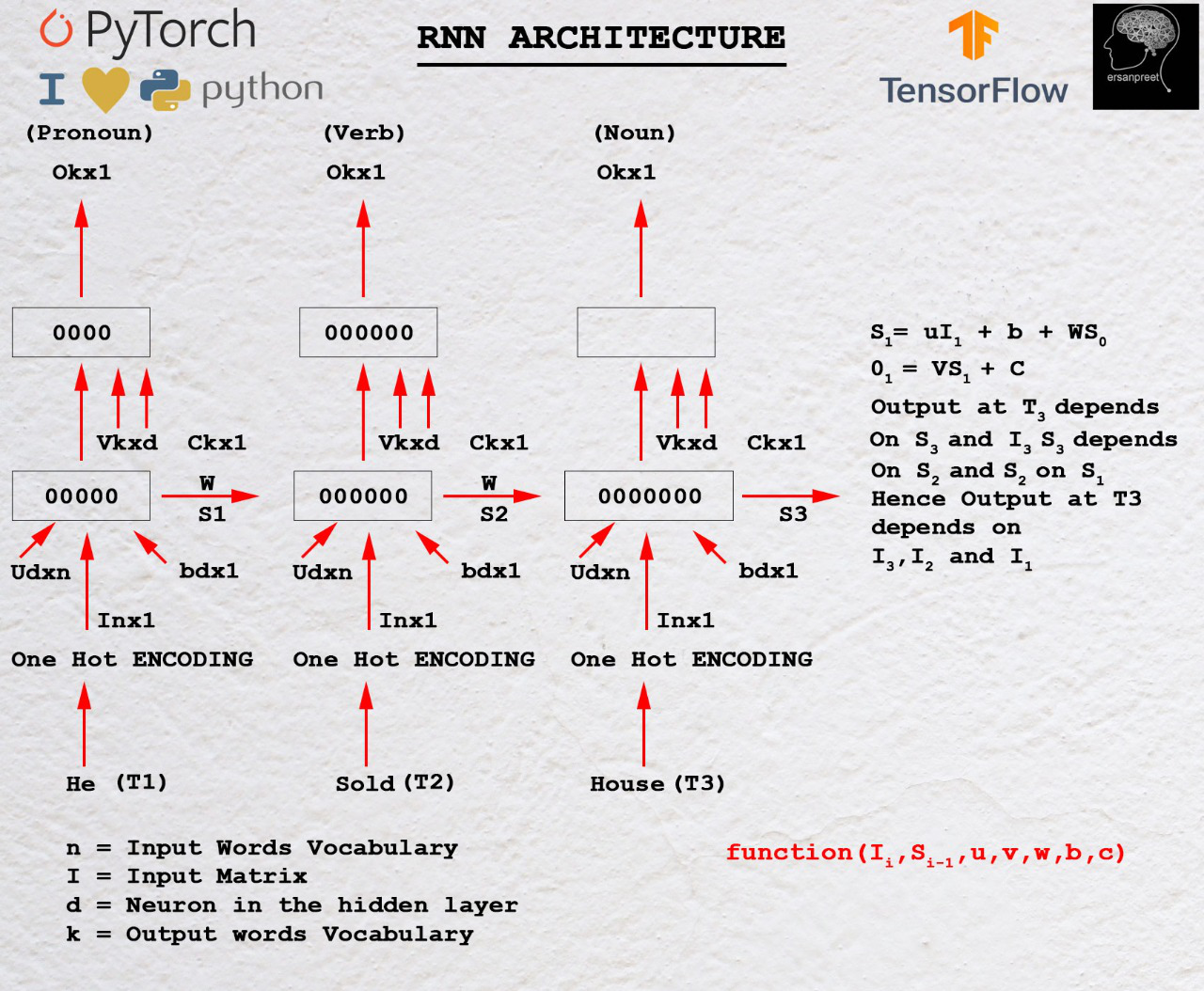 Mathematics behind RNN