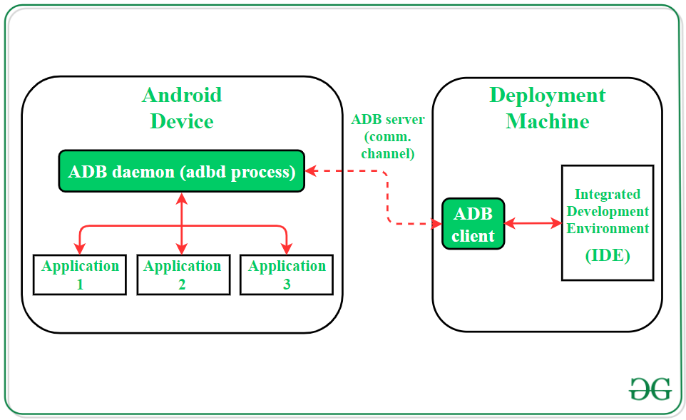 How Does Android App Work