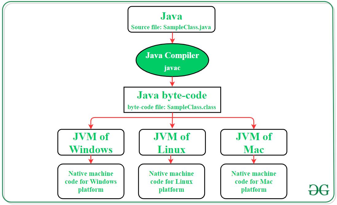 JVM(Java Virtual Machine)