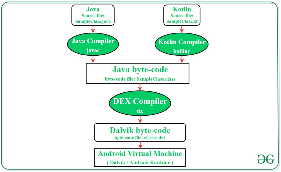 DVM(Dalvik Virtual Machine)