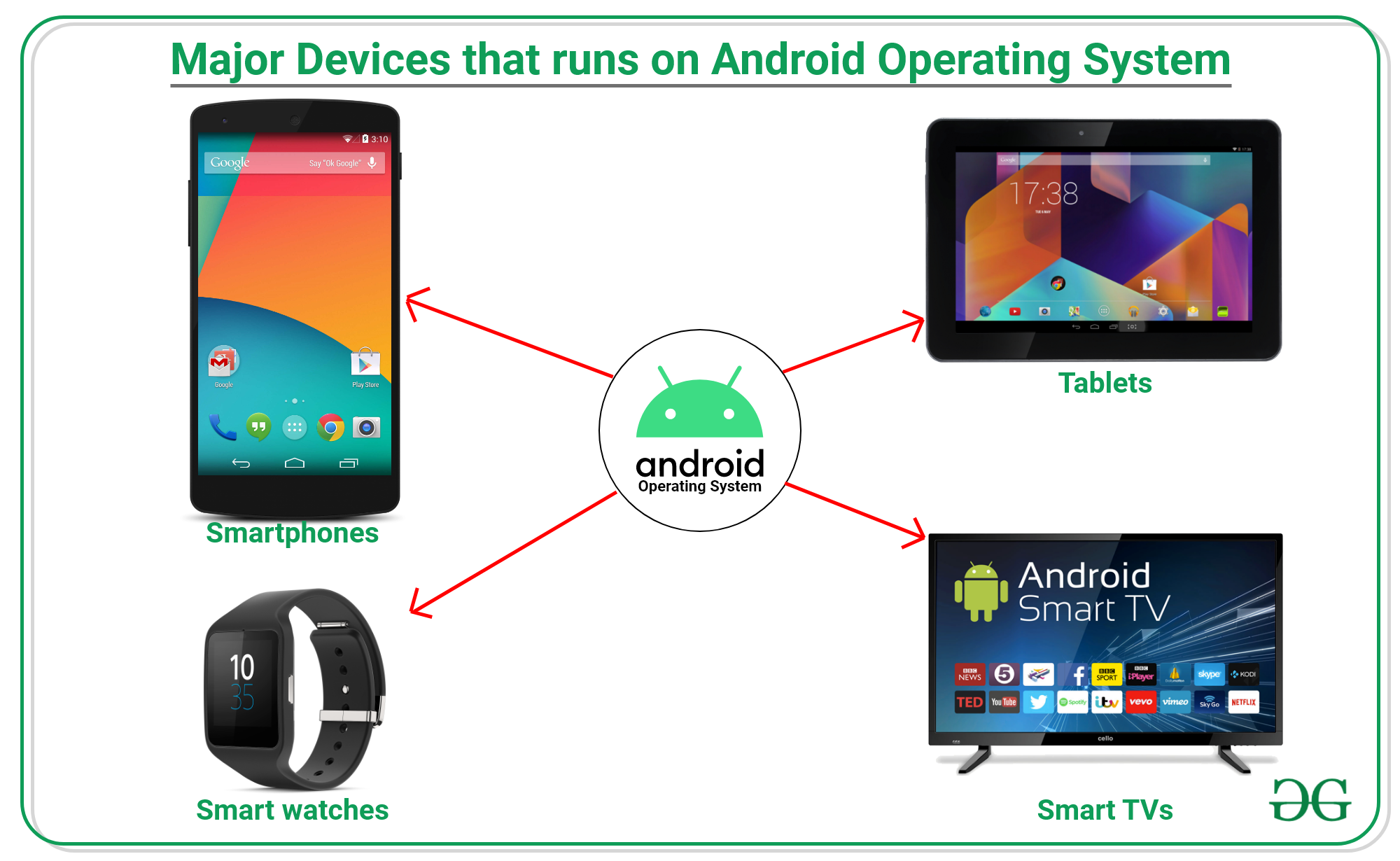 Major Devices that runs on Android OS