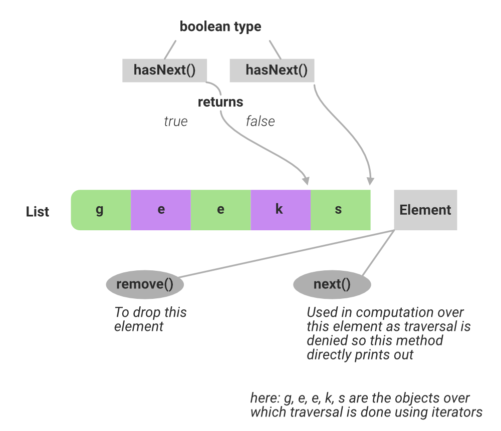 Difference Between next and hasNext Method in Java Collections ...