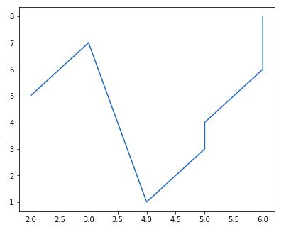 Python matplotlib tutorial figure class