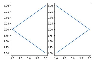 matplotlib tutorial subplot
