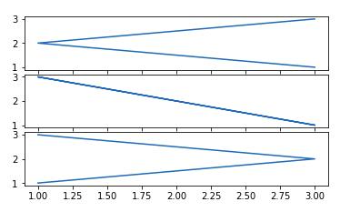 matplotlib tutorial subplot2grid