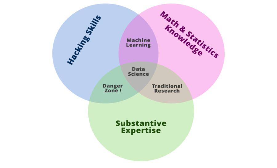 Drew Conway's Venn diagram of data science