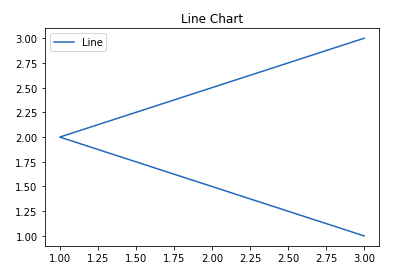 matplotlib tutorial line chart
