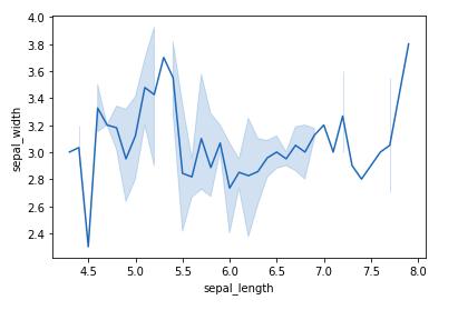 seaborn tutorial simple plot
