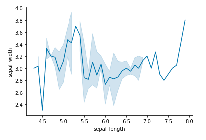 seaborn tutorial removing spines