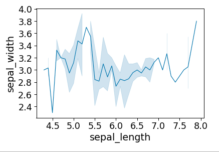 seaborn tutorial setting the scale