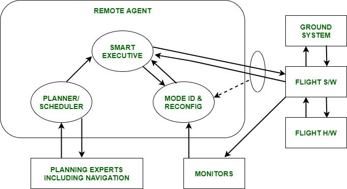 Remote Agent Architecture